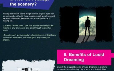 Everything You Need to Know About Lucid Dreaming [infographic]